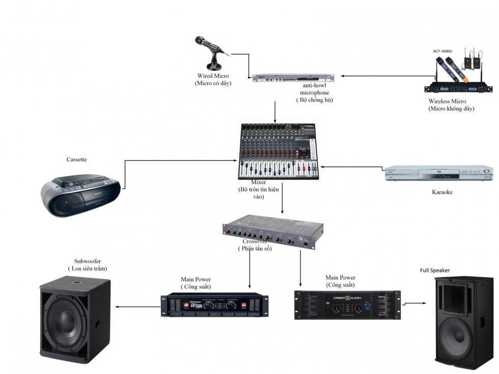 Setup dan âm thanh karaoke